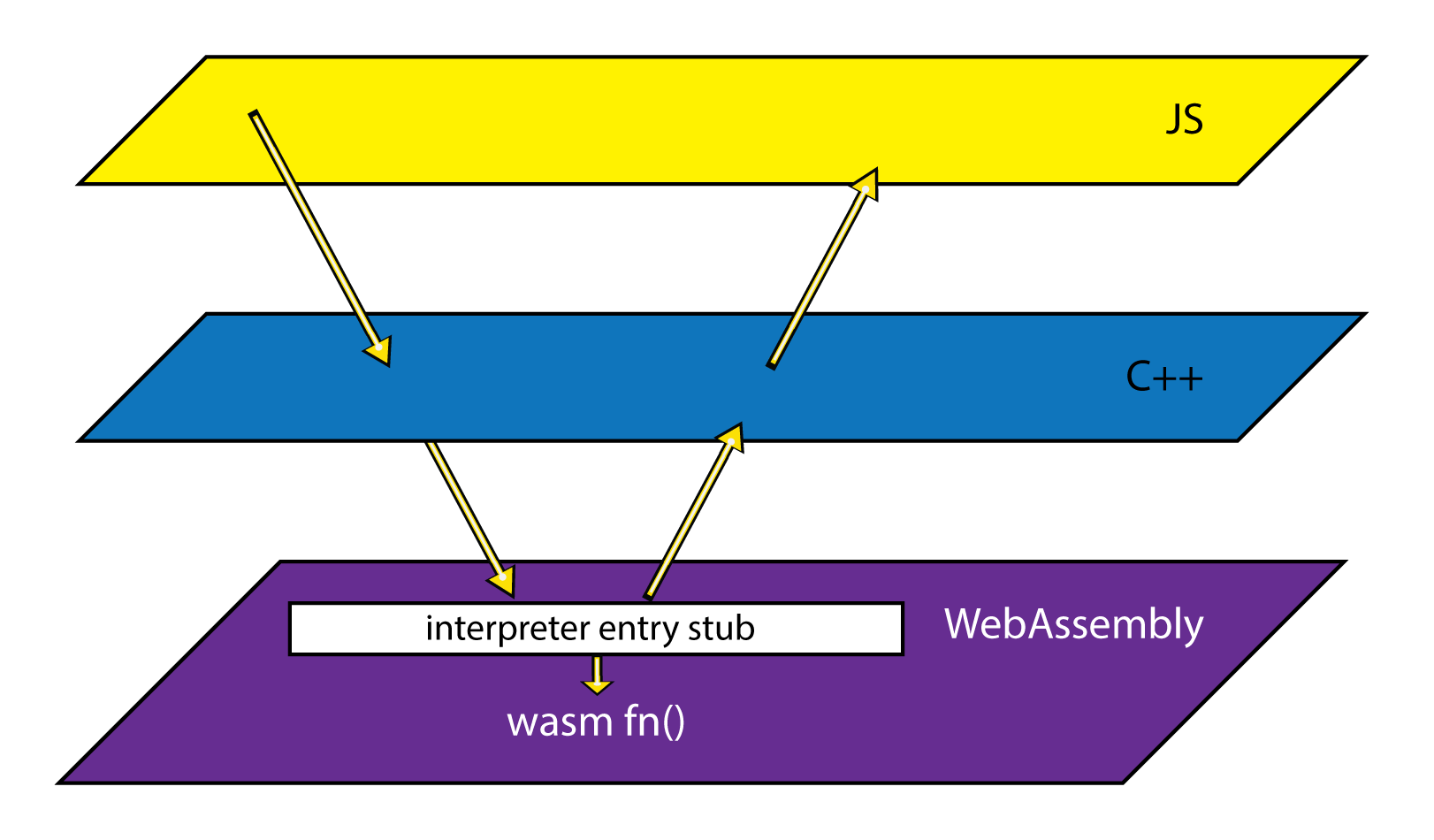 Diagram showing interpreter entry stub
