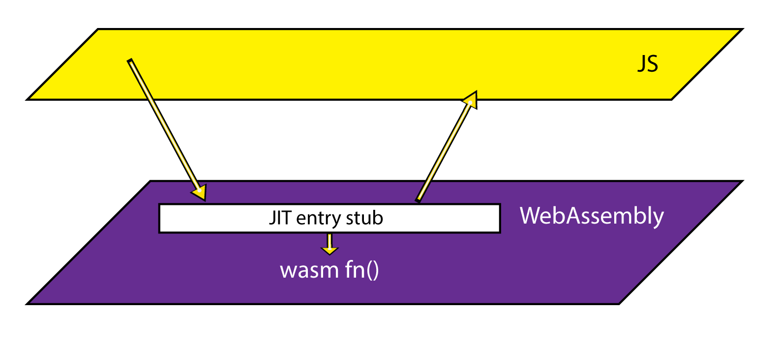 Diagram showing JIT entry stub