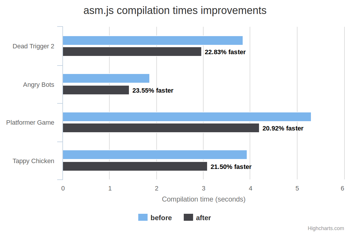 Compilation times of various benchmarks