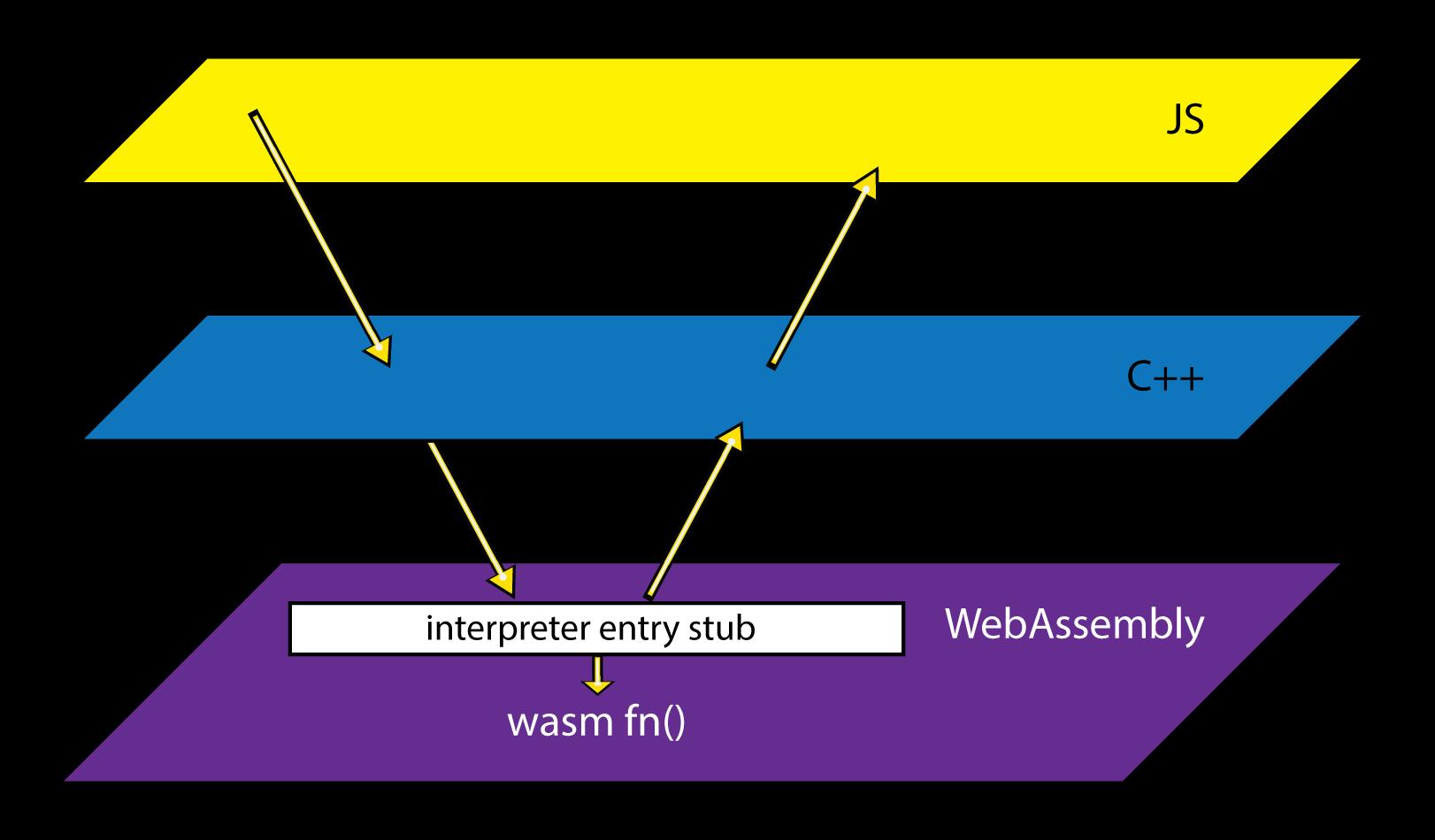 Diagram showing interpreter entry stub